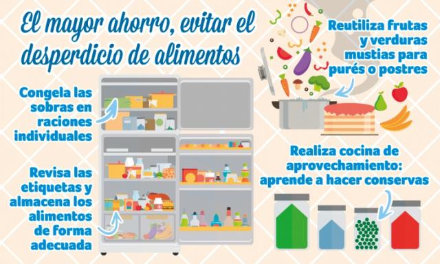 Octubre: el mayor ahorro, evitar el desperdicio de alimentos